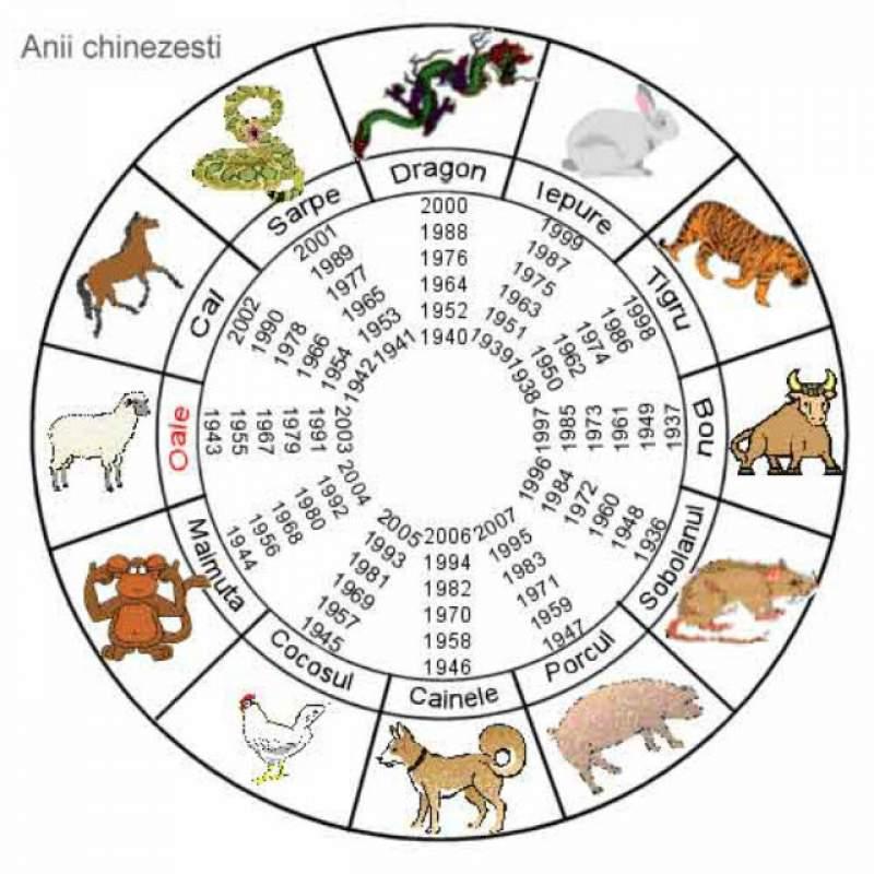 Introducere în Zodiacul Chinezesc